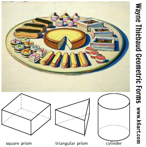 Studying Thiebaud's art is an opportunity to incorporate geometry into your lessons. Try and time your lessons to tie into to the math lesson in the general ed. classroom.